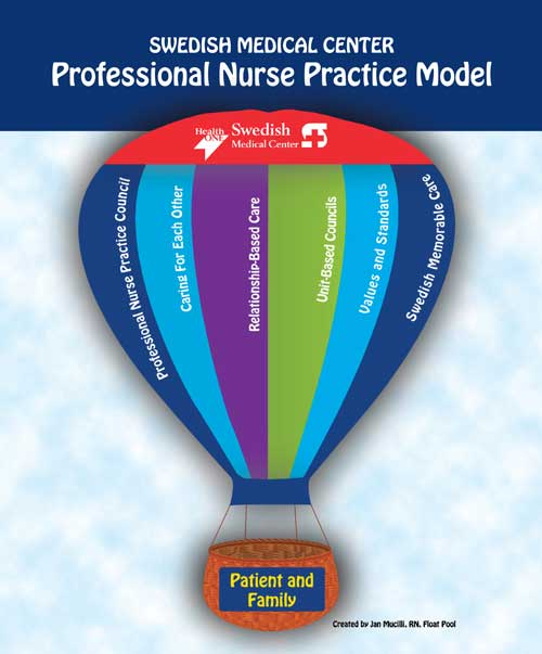 Swedish Professional RN Practice Model